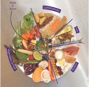 The Bristol Whole Life Approach to Healthy Eating
