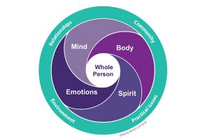 Integrative Whole Person Oncology Care in the UK