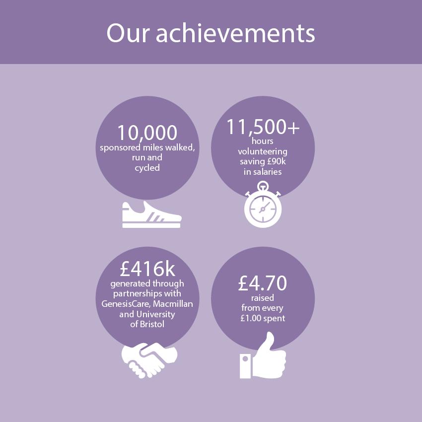 Achievements Infographics