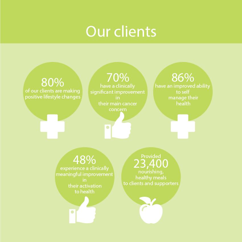Clients Infographics
