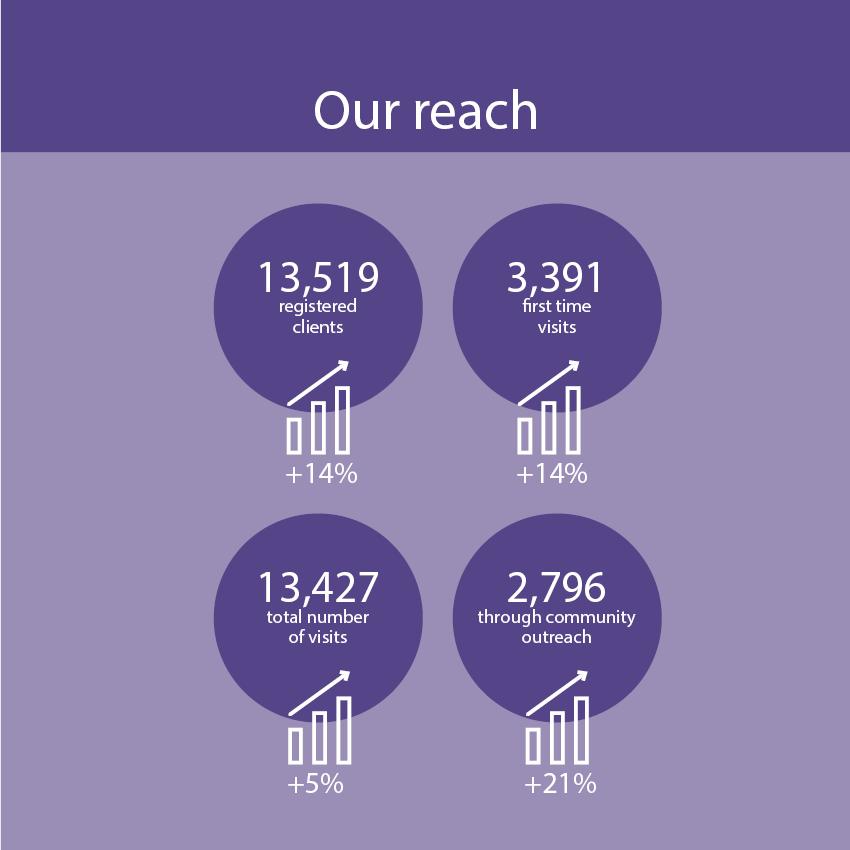 Reach Infographics