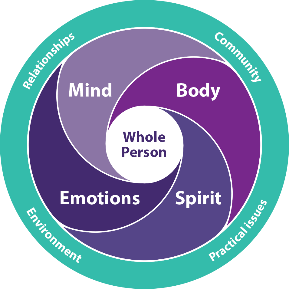 Bristol Whole life Approach