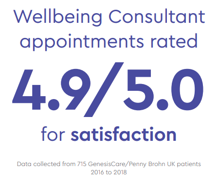 Wellbeing Consultant Appointment Ratings
